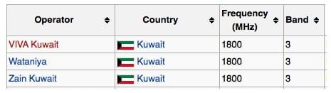 Kuwait LTE Bands
