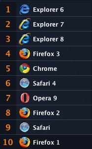 انواع المتصفحات المستخدمة